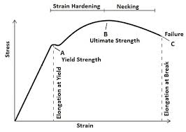Strength At Break Tensile