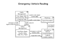 Fhwa Operations Its Architecture Implementation 4 4 3 4