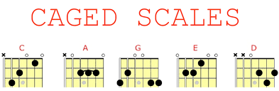 Guitar Caged System Chart Caged Scales For Guitar C Major Learn Jazz Standards