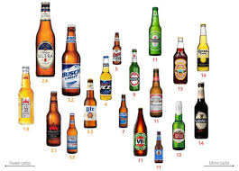 Alcohol Level Comparison Chart The Ultimate Guide To Carbs In Alcohol Why Have I Gone