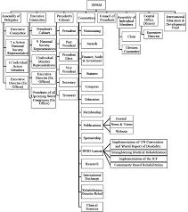 Journal Of Rehabilitation Medicine The International