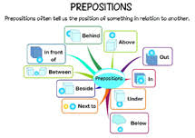 Preposition Chart In Hindi Prepositions For Kids Prepositions Exercises