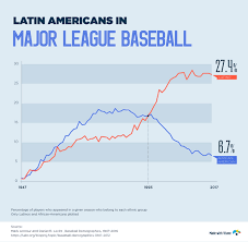 Mlb Race Chart Mlb Demographics The Rise Of Latinos In Major League