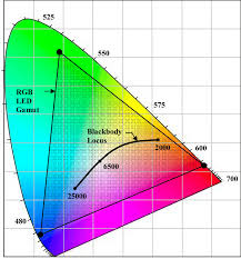 Cie Color Chart Wiring Diagrams