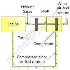 Turbocharger Engine Diagram Turbo 400 Parts Diagram