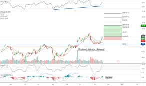 Nike Stock Price And Chart Tradingview
