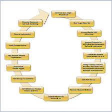 Revenue Cycle Management Flow Chart Revenue Cycle Management Flow Chart Medical Billing Soft