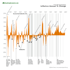 Us Inflation Rate History Chart Us Inflation Annual Percent Change 1774 2007