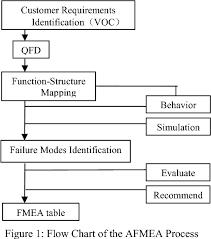 Figure 1 From A Comparison Of Fmea Afmea And Fta Semantic