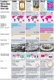 London Olympics In Charts From Medals To Competitors How