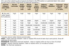 Epa Chemical Resistance Chart If The Glove Doesnt Fit The Job You Must Quit