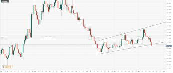 Usd Mxn Technical Analysis Mexican Peso Points To A Test Of