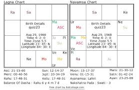 Birth Chart Astrosage Astrology Quiz 23 What Is The Natives Profession