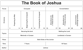 Swartzentrover Com Book Chart Joshua