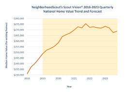 Neighborhoodscout 2019 Real Estate Investor Forecast Report