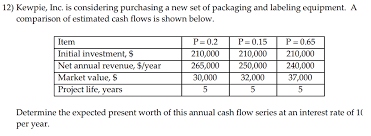 Cash Flow Comparison Solved 12 Kewpie Inc Is Considering Purchasing A New S
