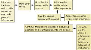 Debate Essay Example Which Are The Top College Assignments That Help Websites Or Quora