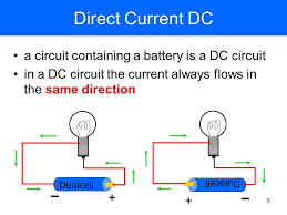 direct current. 3 2 a direct current (dc) circuit dc  always goes in the same direction batteries provide currents ohm\u0027s law i(amps)\u003d v(volts)/r(ohms)
