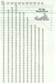 Military Fitness Test Chart Pin On Army Basic Ait