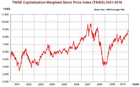 Taiwan Stock Exchange Fact Book 2011