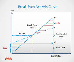 Break Even Template Free Break Even Analysis Template For Powerpoint Free