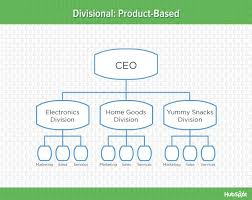 A Typical Organization Chart Showing Delegation Of Authority Would Show 9 Types Of Organizational Structure Every Company Should
