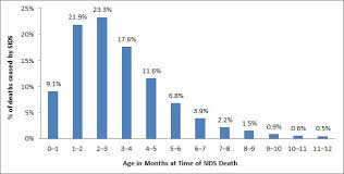 Sids Risk By Month Chart Glow Community