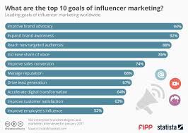 Chart Of The Week What Are The Top 10 Goals Of Influencer