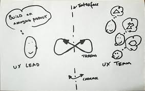 Qualities Of A Good Team Leader What Makes A Great Ux Leader Ux Collective