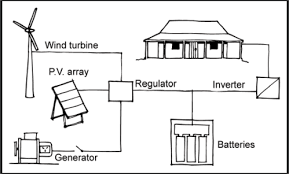 batteries and inverters yourhome a diagram shows a home that is connected via an inverter to a wind turbine