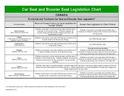 Car Seat And Booster Seat Legislation Chart Safe Kids Canada