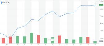 Yahoo Stock Chart Teslas Stock Has Surged 22 On This 2 Trillion Market