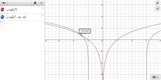 if ou graph the equation of 2 ln x and you graph the equation of ln x 3 ln x 1 you will find that those graphs will not intersect because the value of
