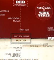 Sweet To Dry Red Wine Chart Sweet To Dry Red Wine Chart Www Bedowntowndaytona Com