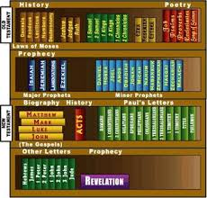 Beautiful Books Of The Bible Division Chart Bible Lessons