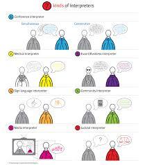 interpreter jobs the best 7 interpreter job description