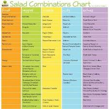 Salad Chart Salad Combinations Chart In 2019 Salad Ingredients Dinner