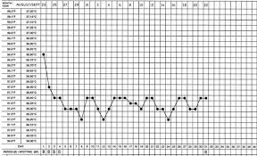 Bbt Ovulation Chart Examples Basal Temperature When Pregnant
