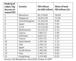 the rise of gulf investment in searching for  cumulative fdi inflows to from the world 2000 2014