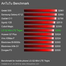 Comprar LG G2 Mini LTE Tegra precio ...