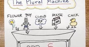 Heres An Idea Anchor Chart Ideas Plural Nouns Part 1 2