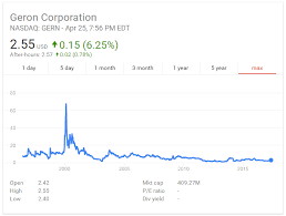 Gern Stock Quote Geron Corporation Nasdaq Ellamdovo Tk