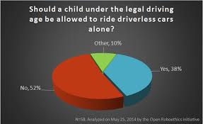 results should the unlicensed be allowed to ride autonomous cars should a child under the legal driving age be allowed to ride driverless cars alone