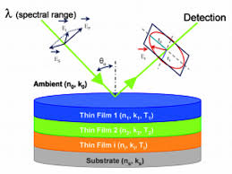 Spectroscopic Ellipsometry Table Top And Framed