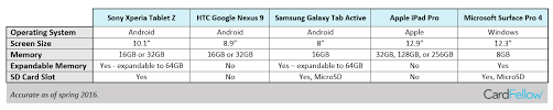 Samsung Tablet Comparison Chart Here Are Our Top Picks For Mobile Point Of Sale Tablets