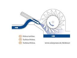 hydroelectric generator diagram. GENERATOR \u2022 Hydro Hydroelectric Generator Diagram