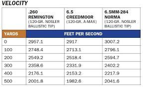 6 5 Creedmoor Why Its The Top Long Range Shooting Choice