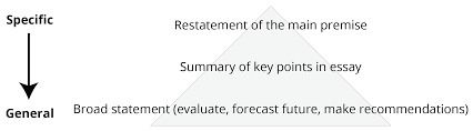 conclusion paragraphs figure 1