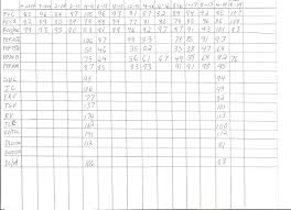My Progress Pft Chart Here All British Lung Foun