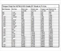 Fastenal Torque Chart Structural Bolt Torque Chart Metric Bolt Torque Chart